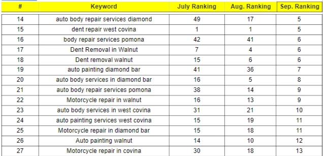 Optimized-SEO-Monthly-Report-Pet-s-Auto-Body-Googl_cd9e73ca8a2883c96765e516848bf33a